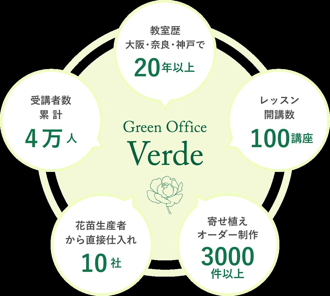 教室歴、大阪・奈良・神戸で20年以上。レッスン開講数100講座。寄せ植えオーダー制作3000件以上。花苗生産者から直接仕入れ10社。受講者数累計4万人。
